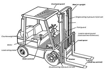 Diagram Of A Fork Truck